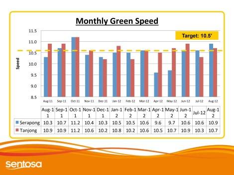 Annual Greens Speeds 2012